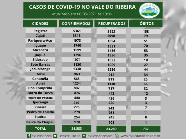Vale do Ribeira soma 24.883 casos positivos, 23.289  recuperados e 737  mortes do Coronavírus - Covid-19