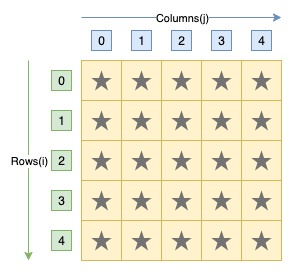 C program to print square star pattern