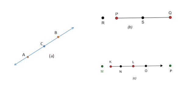 Perhatikan gambar berikut! a. Diketahui gambar (a) adalah garis AB. Jelaskan apakah titik C