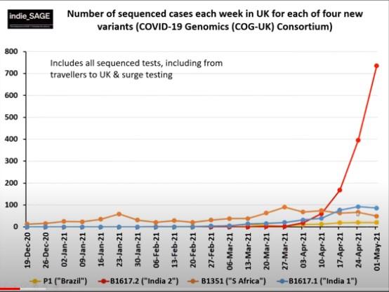140521 indieSAGE variants of concern numbers weekly
