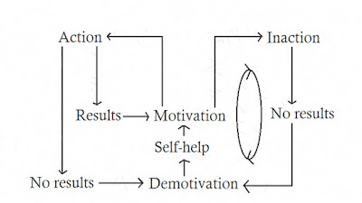 self help addiction cycle