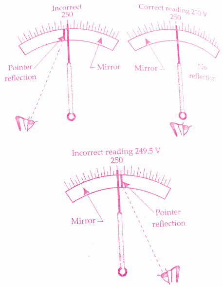 Types Of Measuring Instruments : Different types of errors in electrical measuring instruments