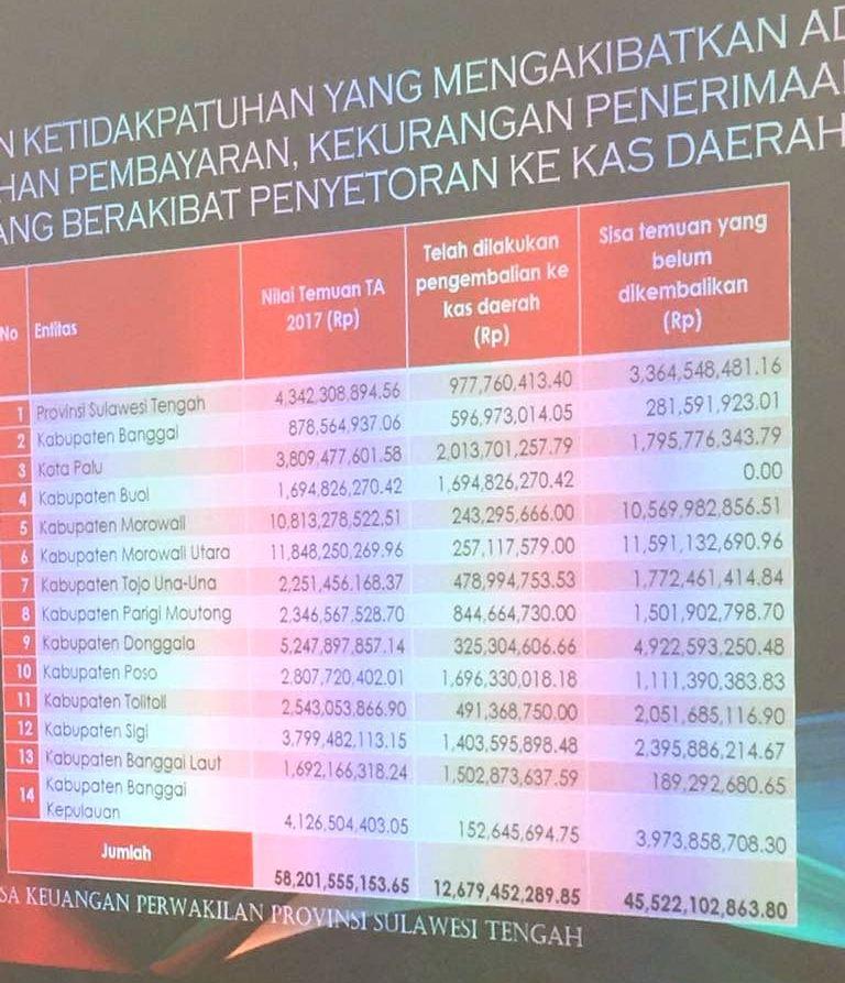 Seknas Jokowi Buol Apresiasi Kinerja Pengelolaaan Keuangan Pemda Buol