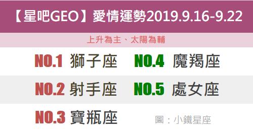 【星吧Geo】12星座本周愛情吉日吉時2019.9.16-9.22