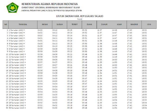 Jadwal Imsakiyah Ramadhan 1442 H Kabupaten Kepulauan Talaud, Provinsi Sulawesi Utara