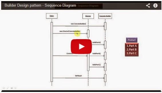 JAVA EE: Builder Design pattern - Sequence Diagram