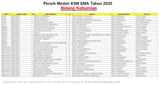 pemenang peraih medali emas perak perunggu ksn sma tahun 2020 bidang kebumian tomatalikuang.com