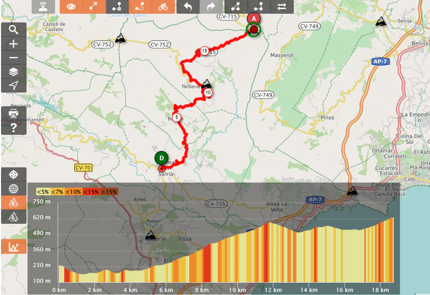 Profile of climb to Coll de Rates from Callosa d'en Sarrià