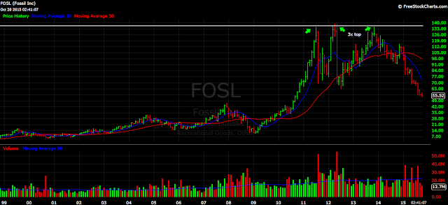 Fossil FOSL monthly stock chart