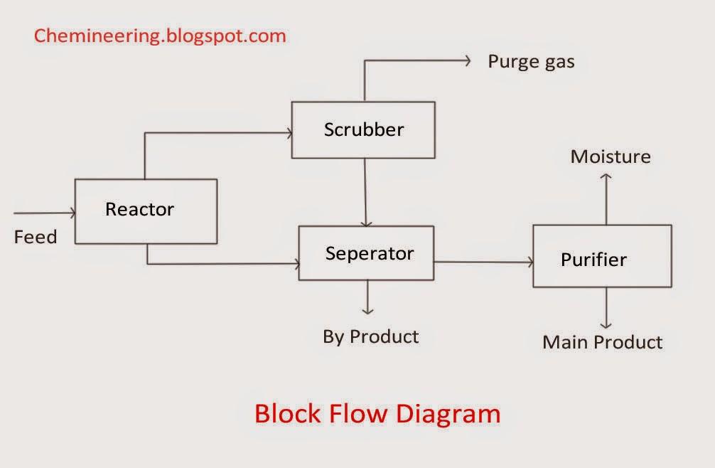 engineering block diagram chemineering: types of chemical engineering drawings - bfd ... #1
