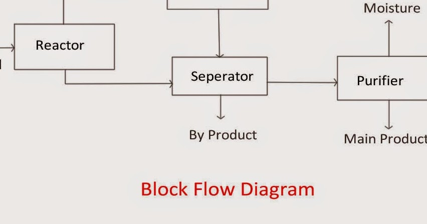 piping and instrumentation diagram nomenclature