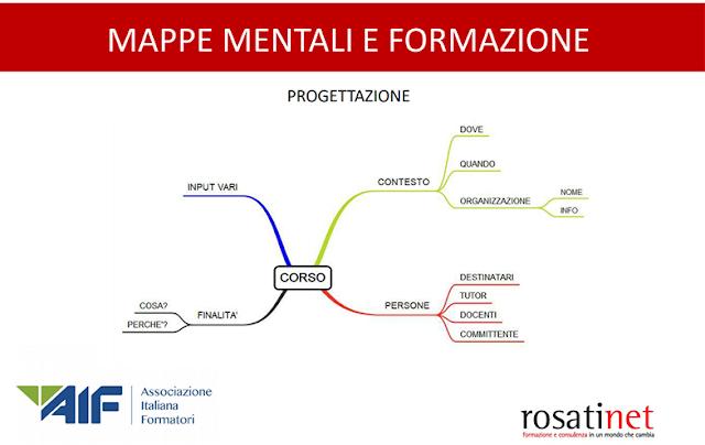 l'uso della mappa mentale per la progettazione di un corso