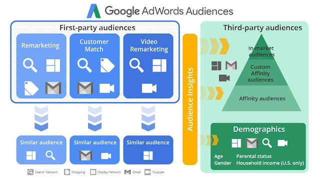 Types of Custom audiences in Google Adwords