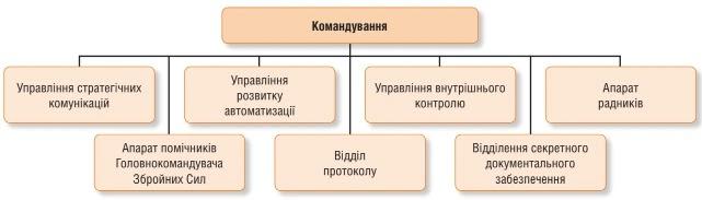 Структура Апарату Головнокомандувача Збройних Сил на кінець 2020