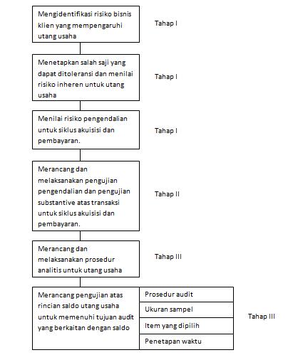 Audit Siklus Akuisisi Dan Pembayaran Pengujian Pengendalian Pengujian Substantif Atas Transaksi Dan Utang Usaha Sehwahyulestari