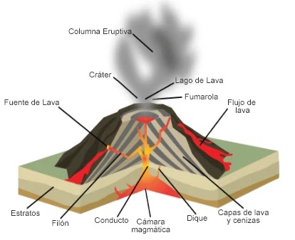 Erupción tipo Hawaiana