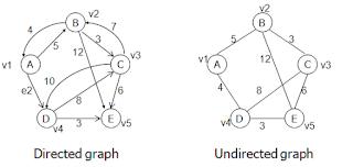 Apa itu graf,diagram blok,diagram sistem lunak beserta ...