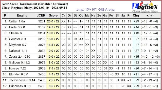 Chess Engines Diary - Tournaments 2021 - Page 13 2021.09.10.AcerArenaTournament.15_10