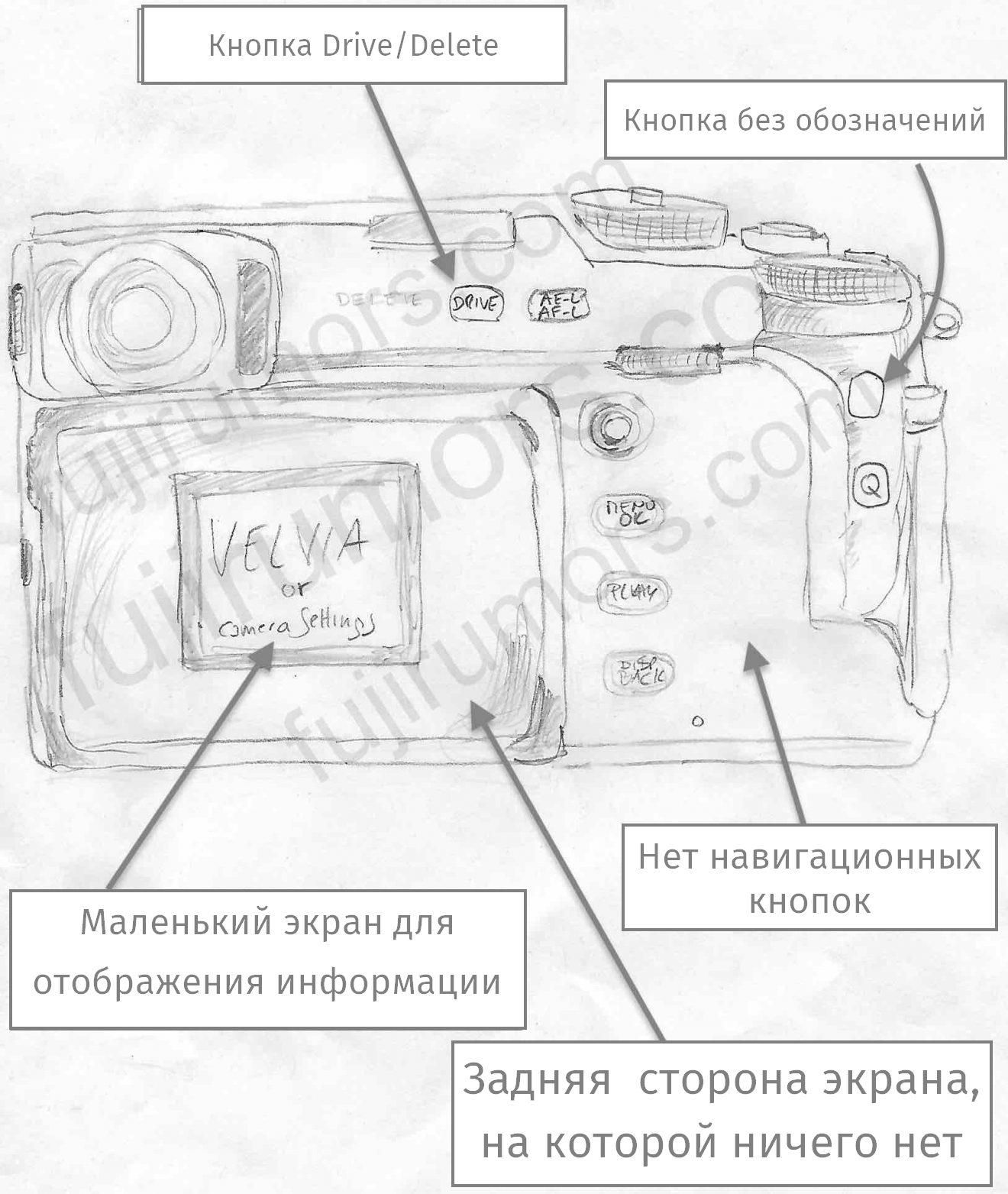 Схема органов управления Fujifilm X-Pro3