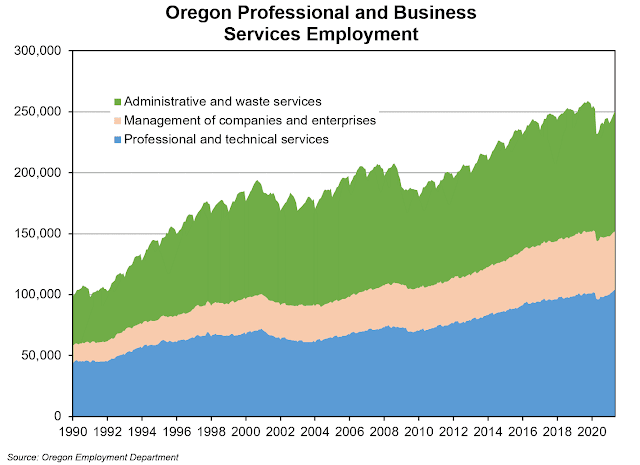 Graph on industries within Professional and Business Services.
