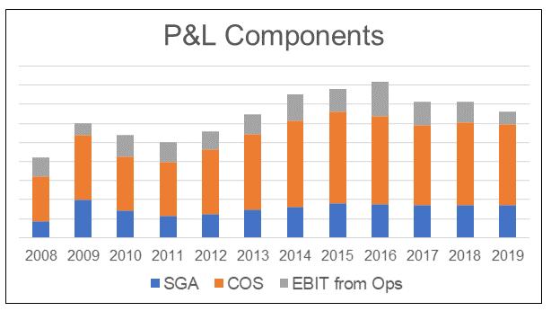Asia File Group Profits