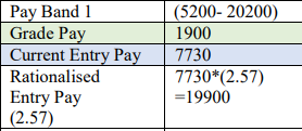 1900 Grade Pay Salary per month