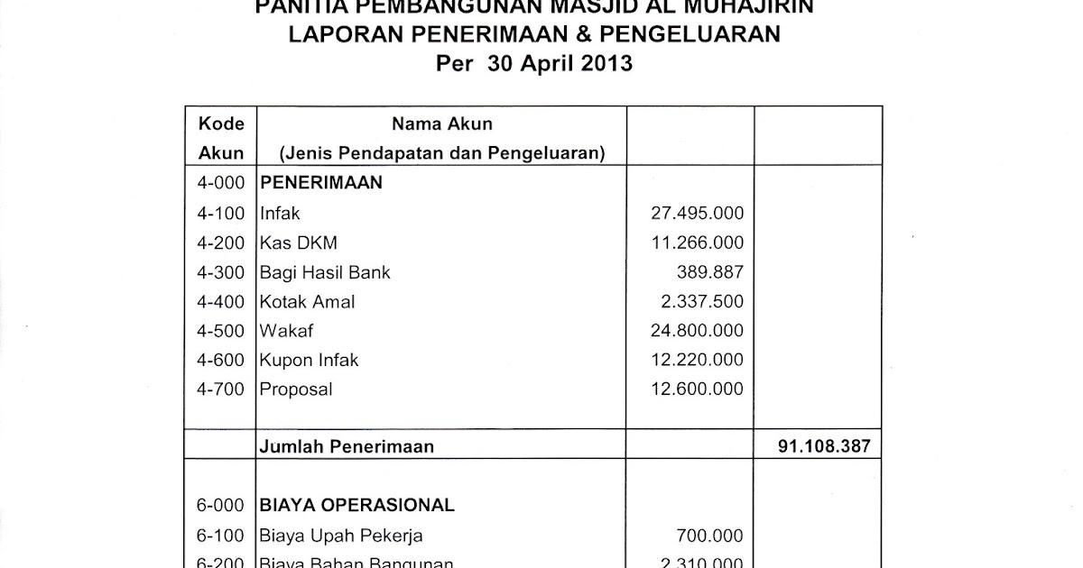 Contoh Format Laporan Keuangan Pembangunan Masjid Kumpulan Contoh Laporan