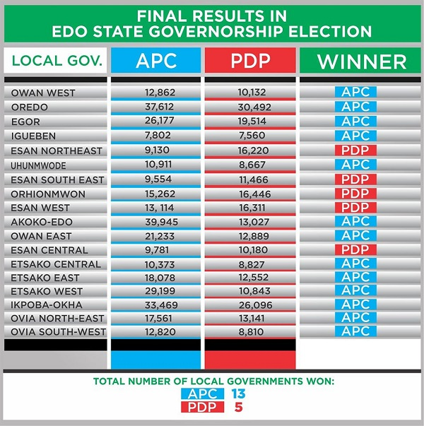 BREAKING: OBASEKI Is The Next Edo Governor - INEC Official FULL Results