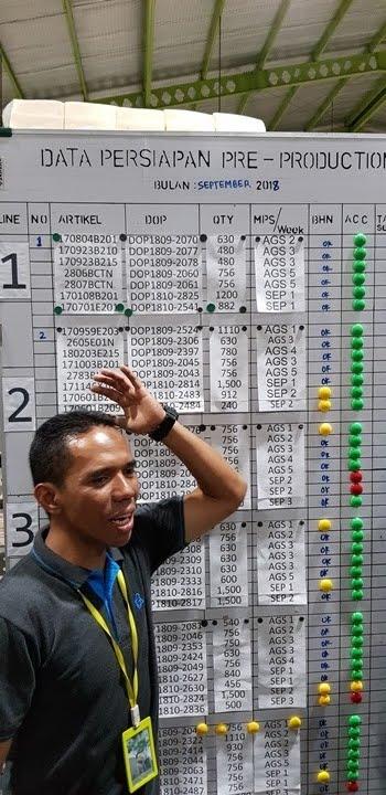 papan kontrol alur produksi di pabrik Eiger
