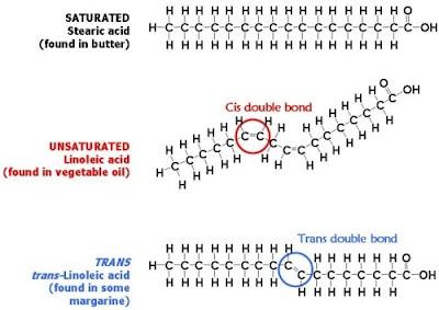 الفرق بين الدهون المشبعة والمتحولة والغير مشبعة