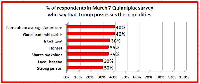 Trump unfit to rule :Survey report