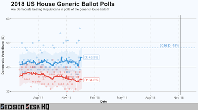 2018 Generic Republican Democratic Poll