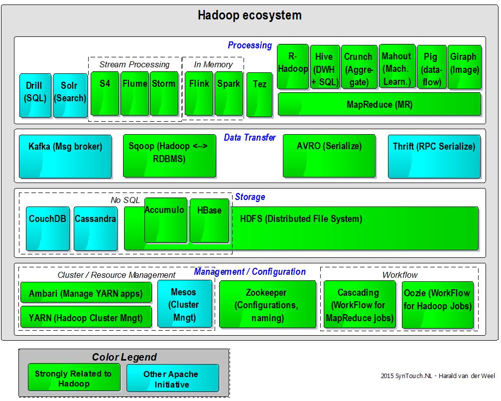 hight resolution of hadoop ecosystem components diagram