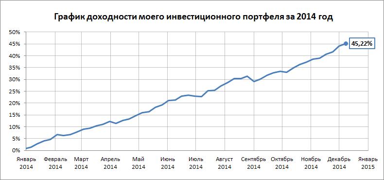 График доходности на 01.12.14 - 14.12.14