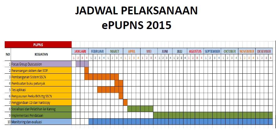 Registrasi Nasional Bkn Mahkamah Agung Pusat Info Bumn Cpns 2016 Bersiap Menghadapi E Pupns 2015 Blog Supiadi