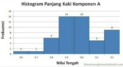 Perbedaan Diagram Pareto dengan Diagram Histogram