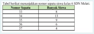 tabel ukuran sepatu siswa kelas VI