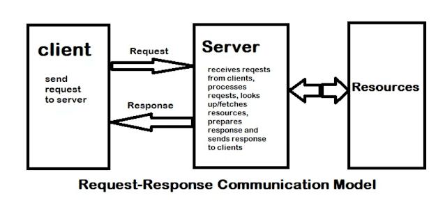 logical design of iot communication models