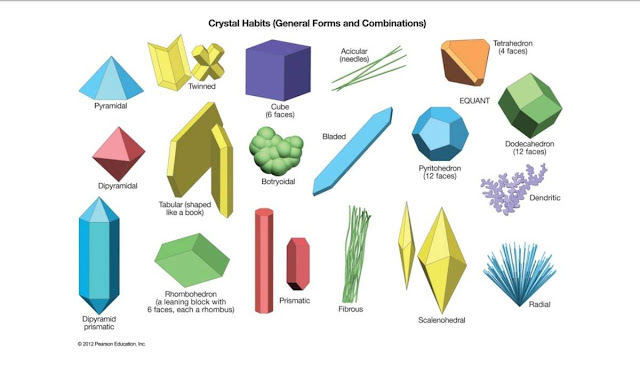 Crystal Habits and Forms