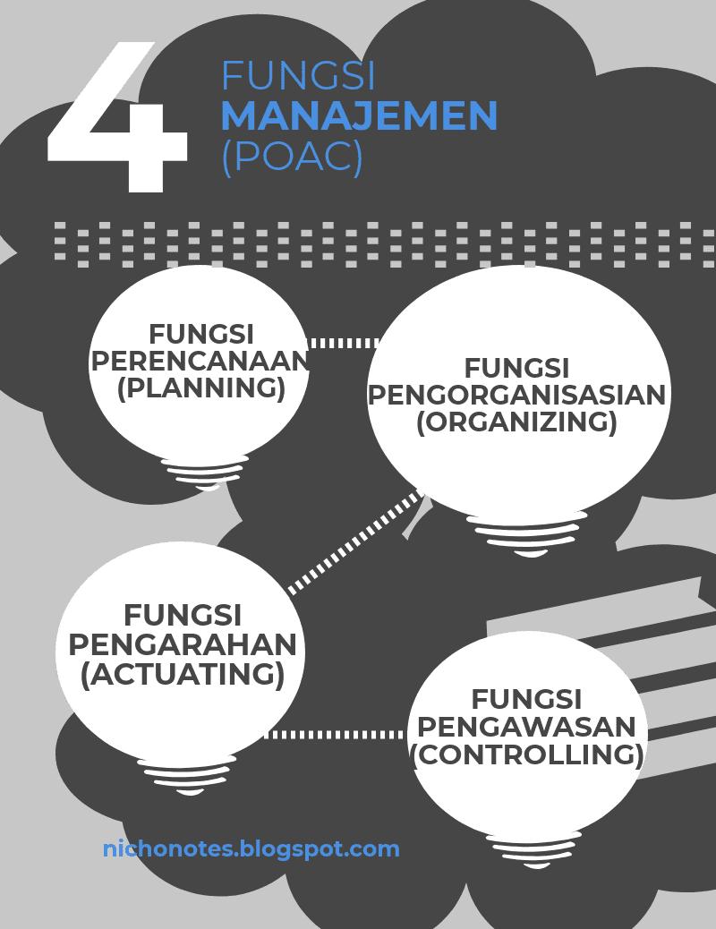 Sebutkan Empat Fungsi Manajemen Secara Umum : sebutkan, empat, fungsi, manajemen, secara, Fungsi, PENGORGANISASIAN, Dalam, Manajemen, (Organizing)