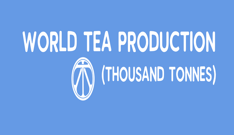 World Tea Production #infographic