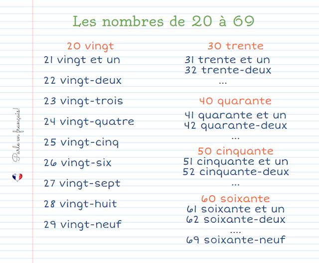 Liczebniki główne - liczebniki od 20 do 69 - Francuski przy kawie