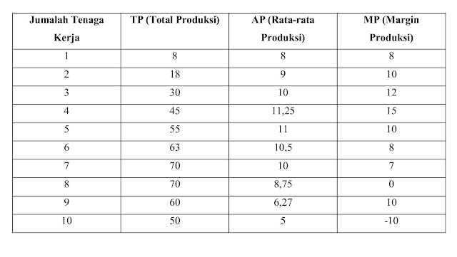 Contoh Tabel Rata-Rata Produksi Perusahaan - Ilmu Ekonomi ID