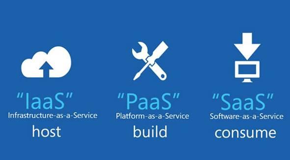 Ada tiga jenis layanan Cloud Computing: Infrasructure as a service (Iaas), Platform as a service (Paas) dan software as aservice (Saas)