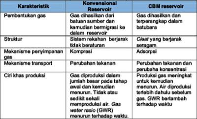 perbandingan reservoir batubara dan gas konvensional