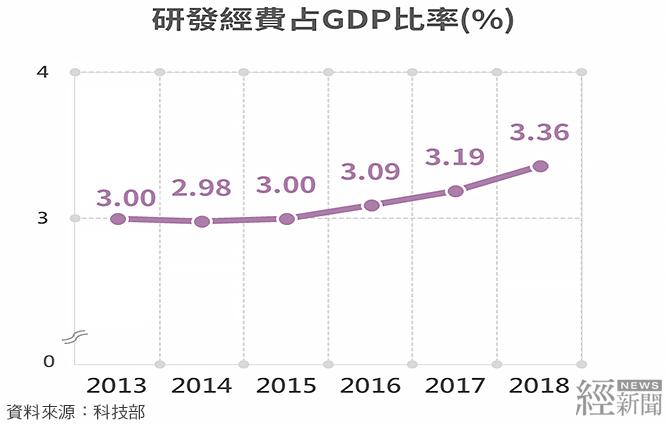 研發經費占GDP比率(%)