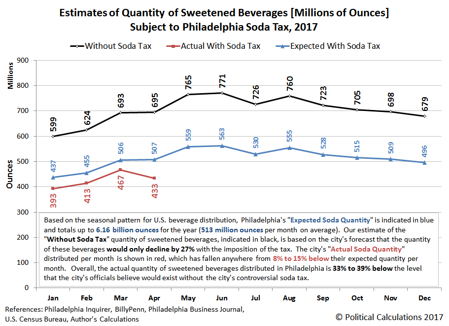 Estimates of Quantity of Sweetened Beverages [Millions of Ounces] Subject to Philadelphia Soda Tax, 2017 - with Actual Data through April 2017