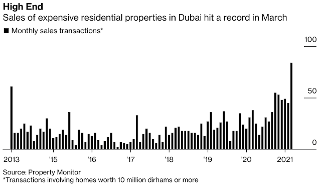 #Dubai Luxury Home Sales Boom As Rich Europeans Escape Covid Lockdowns - Bloomberg