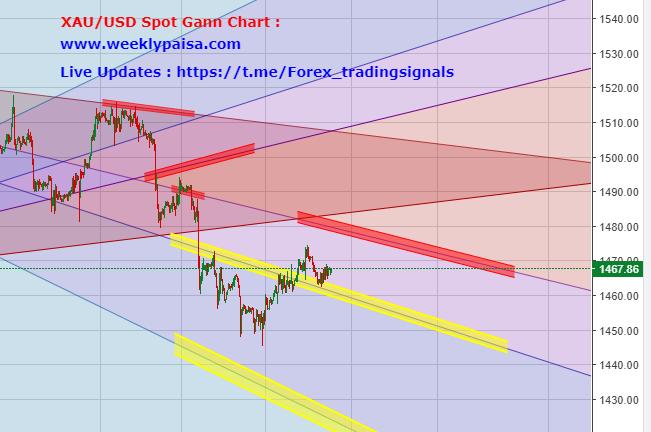 XAU/USD Gann Chart