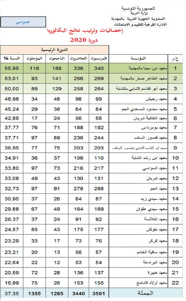 المهدية : تسجيل نسبة نجاح بـ 33.44 في الدورة الرئيسية للباكالوريا